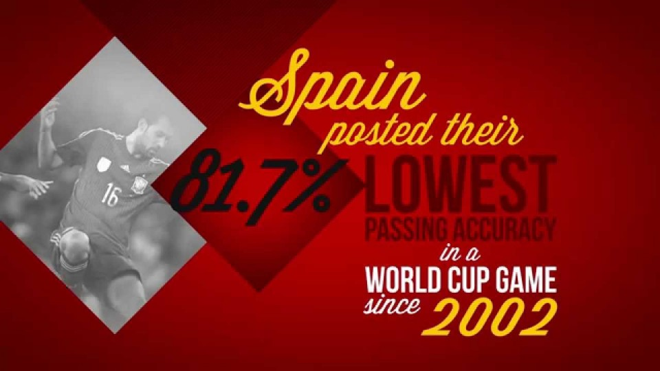 Brazil World Cup: Spain in numbers – BBC News