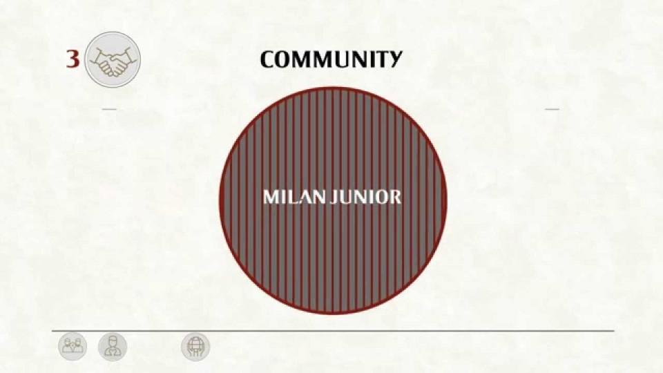 Rapporto di Sostenibilità 13/14 | AC Milan Official